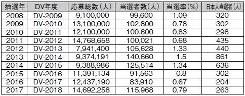 2008年~2017年のグリーンカード当選者数・当選倍率の推移と日本人当選者数